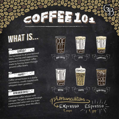 GB Bakery Coffee 101 Board